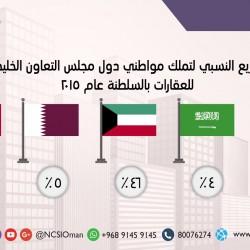 الكويتيون يحتلون المرتبة الأولى خليجياً في تملك العقارات بالسلطنة